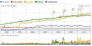 Oracle -vs- Miccrosoft -vs- Google -vs- Yahoo -vs- Wikipedia